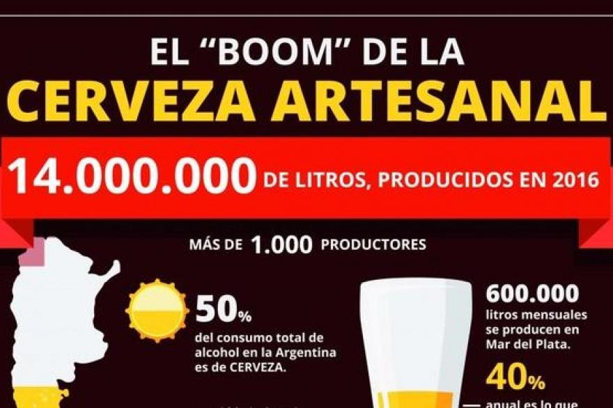 Las estad sticas detr s del boom de las cervezas Chimentos dela farandula argentina 2016